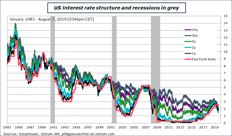 US Interest rate structure and recessions in grey Sources: Datastream, Ostrum AM, ostrum.philippewaechter.com