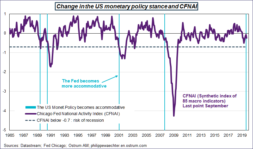 Change in the US monetary policy stance and CFNAI. Sources: Datastream, Fed Chicago, Ostrum AM, ostrum.philippewaechter.com