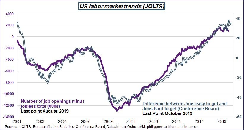 US Labor market trends (JOLTS). Sources: JOLTS, Bureau of Labor Statistics, Conference Board, Datastream, Ostrum AM, ostrum.philippewaechter.com