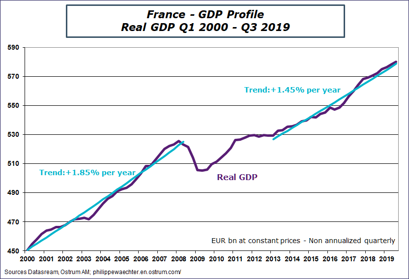France - GDP Profile Real Q1 2000 - Q3 2019 Sources: Datastream, Ostrum AM, ostrum.phlippewaechter.com