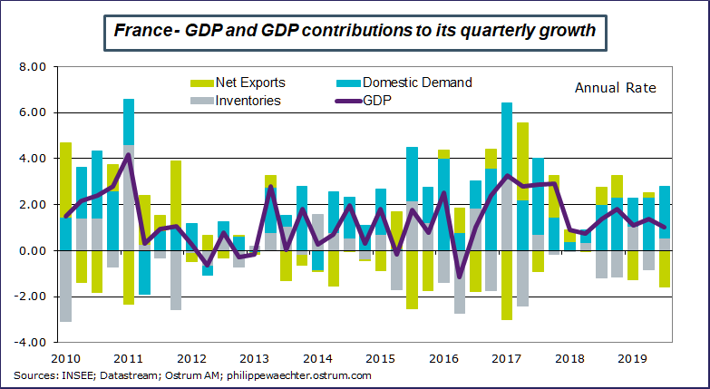 France GDP and GDP contributions to its quarterly growth Sources: Datastream, Ostrum AM, ostrum.philippewaechter.com