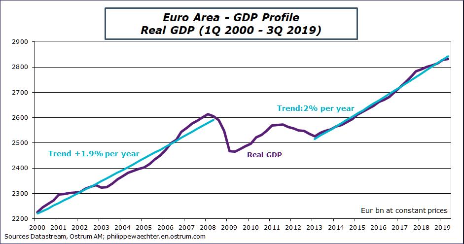 Euro Area - GDP Profile Real GDP 1Q 2000 - 3Q 2019 Sources: Datastream, Ostrum AM, ostrum.philippewaechter.com