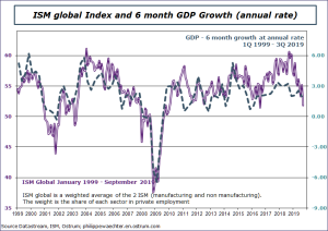 ISM Global Index and 6 month GDP Growth (annual rate) Sources: Datastream, Ostrum AM, ostrum.philippewaechter.com