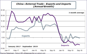 China : External Trade - Exports and Imports (Annual Growth) Sources: Datastream, Ostrum AM, ostrum.philippewaechter.com
