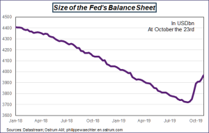 Size of the Fed's Balance Sheet Sources: Datastream, Ostrum AM, ostrum.philippewaechter.com
