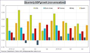 Quarterly GDP growth (non-annualized) Sources: Datastream, Ostrum AM, ostrum.philippewaechter.com