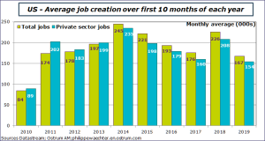 US - Average job creation over first 10 months of each years Sources: Datastream, Ostrum AM, ostrum.philippewaechter.com