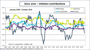 Euro area - Inflation contributions Sources: Datastream, Ostrum AM, ostrum.philippewaechter.com