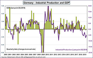 Germany Industrial Production and GDP Sources: Datastream, Ostrum AM, ostrum.philippewaechter.com