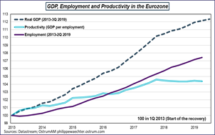 GDP, Employment and Productivity in the Euro zone Sources: Datastream, Ostrum AM, ostrum.philippewaechter.com