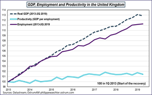 GDP, Employment and Productivity in the United Kingdom Sources: Datastream, Ostrum AM, ostrum.philippewaechter.com