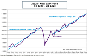 Japan - Real GDP Trend Q1 2000 - Q2 2019 Sources: Datastream, Ostrum AM, ostrum.philippewaechter.com