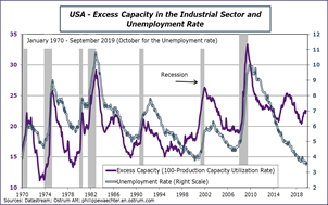 USA Excess Capacity in the Industrial Sector and Unemployment Rate Sources: Datastream, Ostrum AM, ostrum.philippewaechter.com