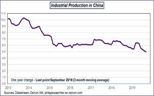 Industrial Production in China Sources: Datastream, Ostrum AM, ostrum.philippewaechter.com