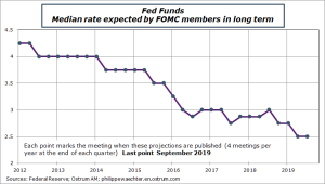 Fed Funds : Median rate expected by FOMC members in long term Sources: Federal Reserve, Ostrum AM, ostrum.philippewaechter.com