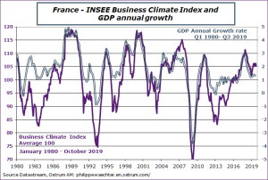 France - INSEE Business Climate Index and GDP annual growth 1980-2019 Sources : Datastream, Ostrum AM, ostrum.philippewaechter.com