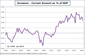 Eurozone : Current Account as % of GDP 1999-2019 Sources: BCE, Datastream, Ostrum AM, ostrum.philippewaechter.com