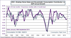 USA Existing Home Sales and Household's Consumption Contribution to GDP annual Growth 1986-2019 Sources: Datastream, Ostrum AM, ostrum.philippewaechter.com