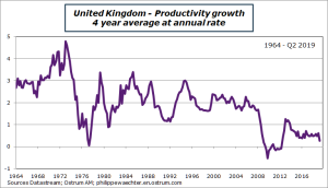 United Kingdom: Productivity growth 4 year average at annual rate Sources: Datastream, Ostrum AM, ostrum.philippewaechter.com